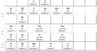 Rozvrh 7. třída